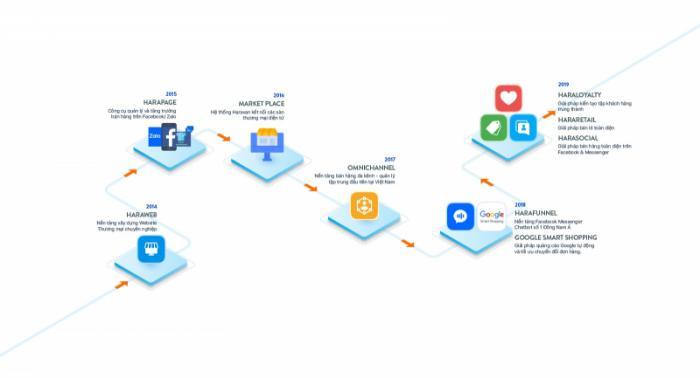 Top 12 Dịch vụ thiết kế web trọn gói giá rẻ nhất tại Hà Nội